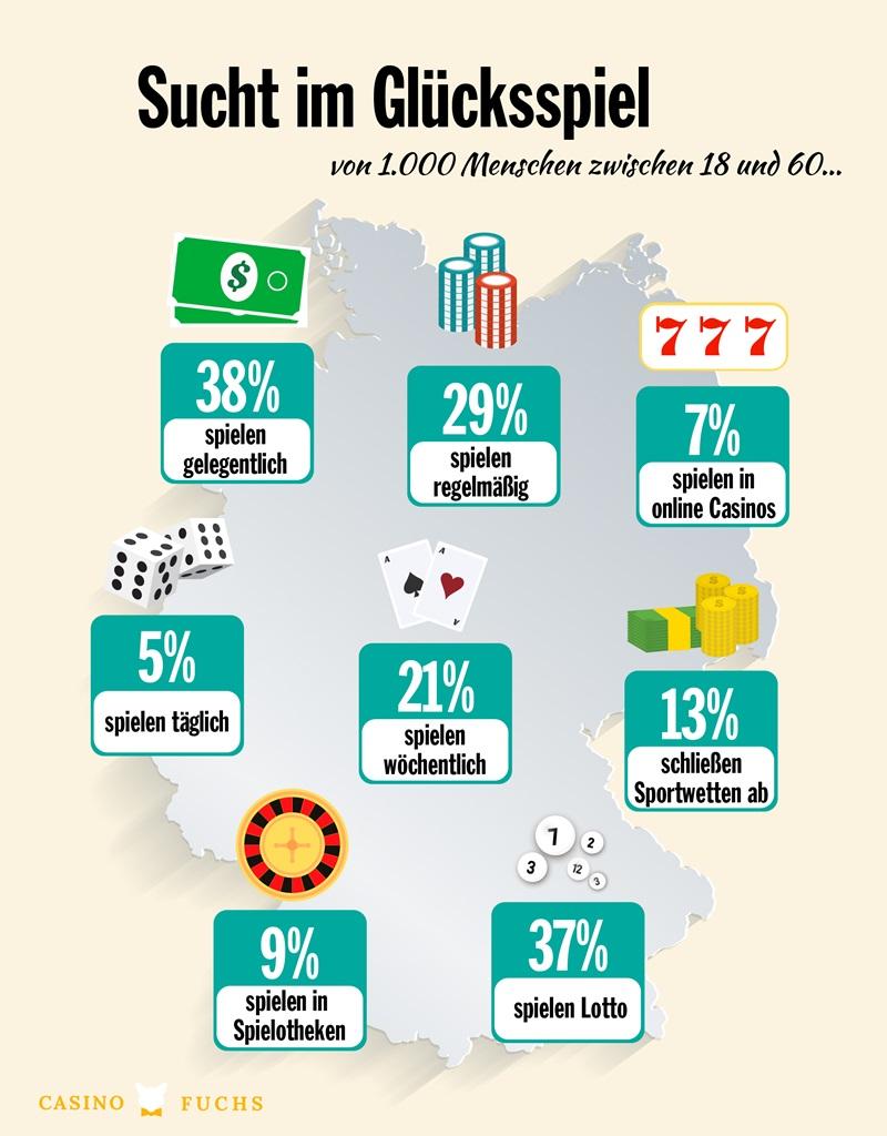 Infografik: Sucht im Glücksspiel