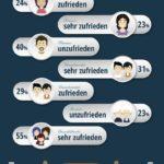 Wie zufrieden sind die Deutschen mit Ihrem Liebesleben?