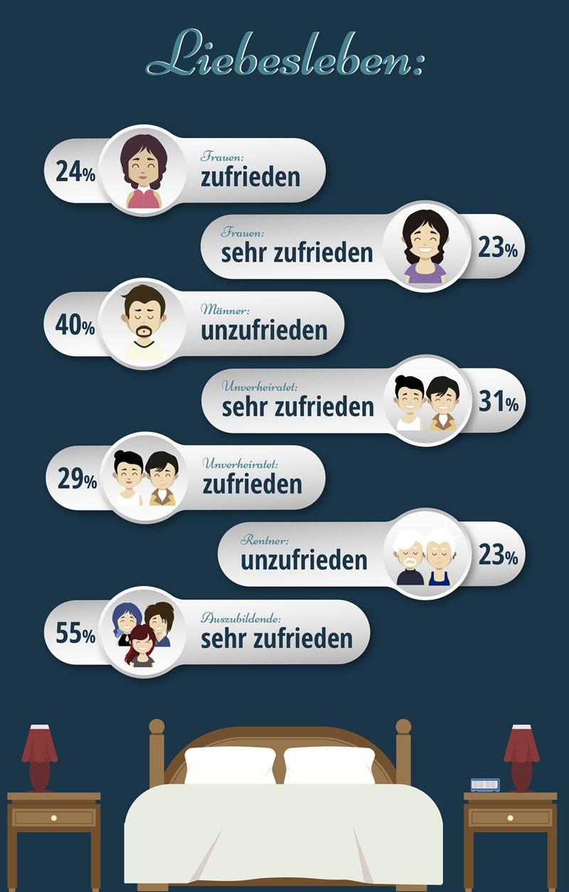 Umfrage zum Thema Zufriedenheit mit der Sexualität